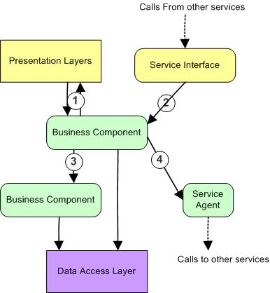 Components Of Business Planning